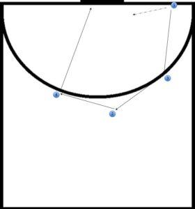zaalhockey strafcorners, 19